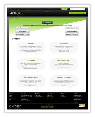 Mastop Internet Development - Contato